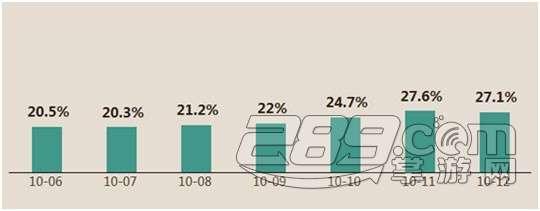 刀塔傳奇大數據:10月第二周英雄排行榜