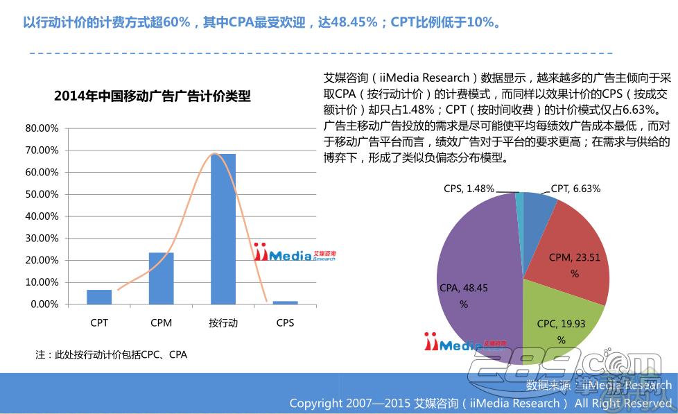 中国跃居全球第二大移动广告市场
