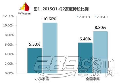 2015年Q2小微企业主家庭股票持有率为10.6%