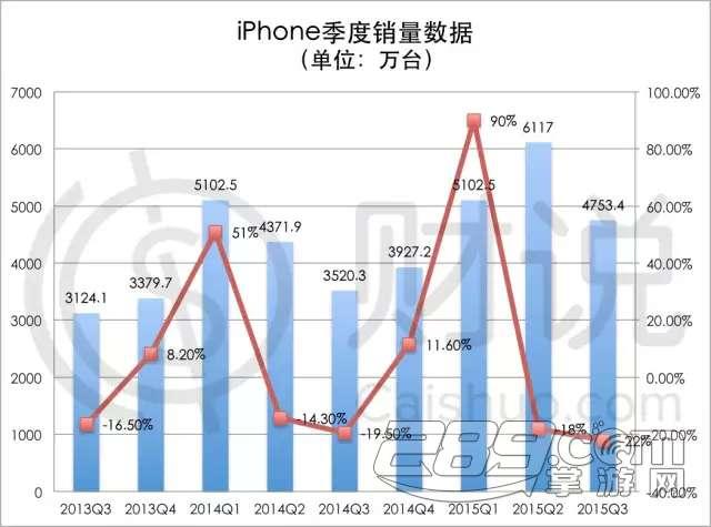 苹果市值缘何一夜蒸发3000亿?