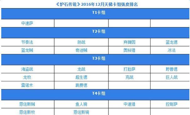 2016炉石传说12月卡组强度排名介绍 炉石传说12月高胜率卡组排名