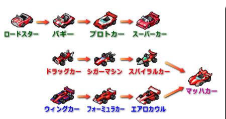 方程式赛车GP无限金币版 V 1.0.0