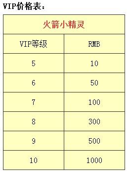 火箭小精灵上线送vip4 v1.0.0